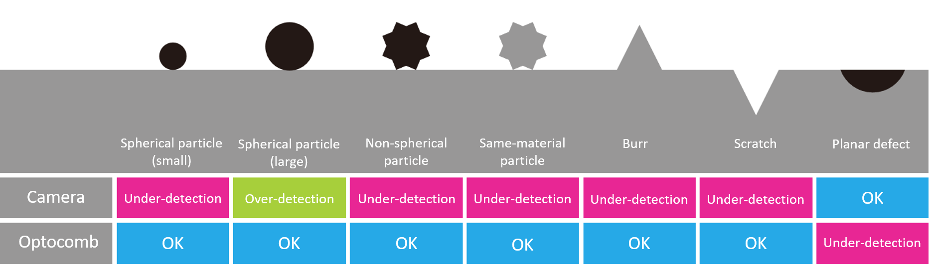 3D microdefects inspected by 3D Optocomb scanners by XTIA: burrs, scratches and particles