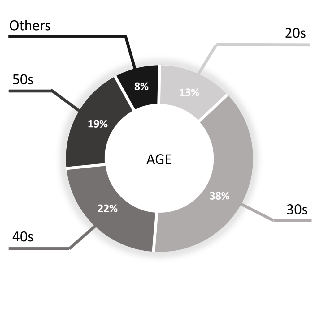 XTIA employees by age