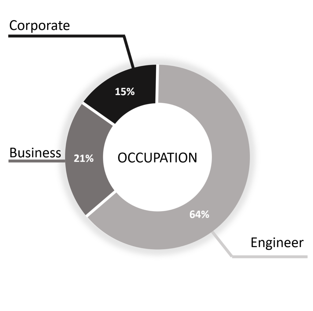 XTIA employees by occupation